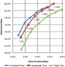 choosing between detection and false positive rates with risk cut-offs