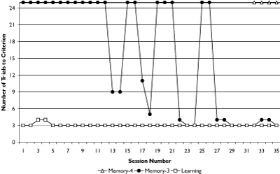 Figure 1. Trials needed to reach criterion for Learning and Memory phases for participant no.1