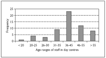 Figure 1. Age distribution of care staff in day centers