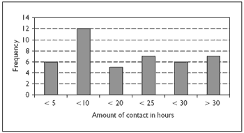 Figure 2. Amount of contact care staff had with service users with Down syndrome and dementia