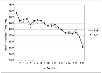 Figure 5: Mean movement time as a function of trial and visual feedback condition for all individuals with Down syndrome.