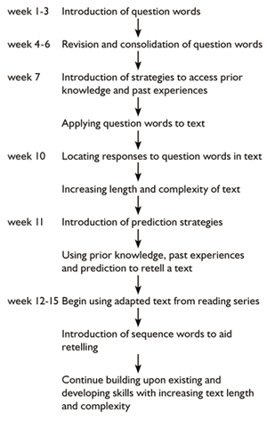 Whats It All About Investigating Reading Comprehension Strategies