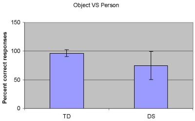 Figure 3. The results of Experiment 1. The ability to perceptually differentiate point-light displays of human and object motions in typically developing children (TD) and children with Down syndrome (DS) was tested.