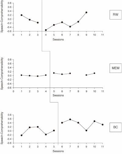 Figure 1. Speech-Comprehensibility results for RW, MEM and BC