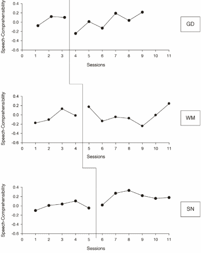 Figure 2. Speech-Comprehensibility results for GD, WM and SN