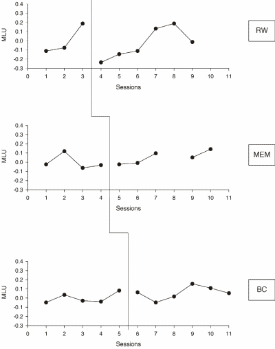 Figure 3. MLU results for RW, MEM and BC